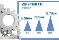 钢铁业严防新一轮产能扩张