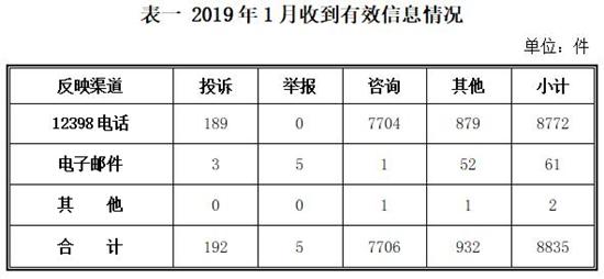 1月12398热线投诉举报主要集中在电力行业