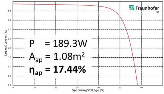 汉能MiaSole大组件转换率达17.44